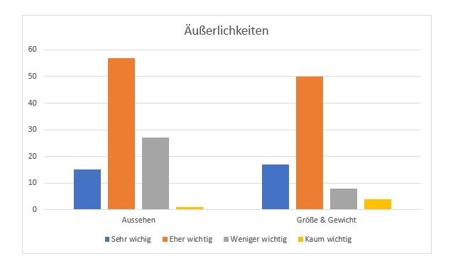 Umfrage Äußeres Partnerwahl