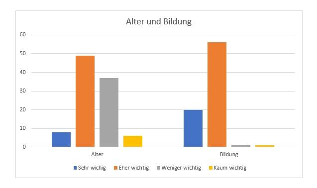 Umfrage Alter Partnerwahl