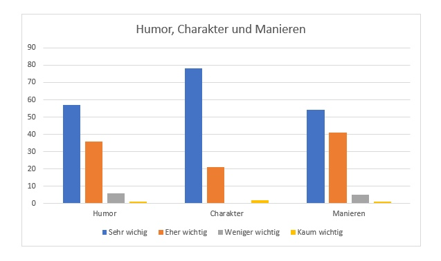 Humor Partnerwahl