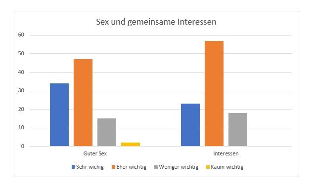 Umfrage Interessen Partnerwahl