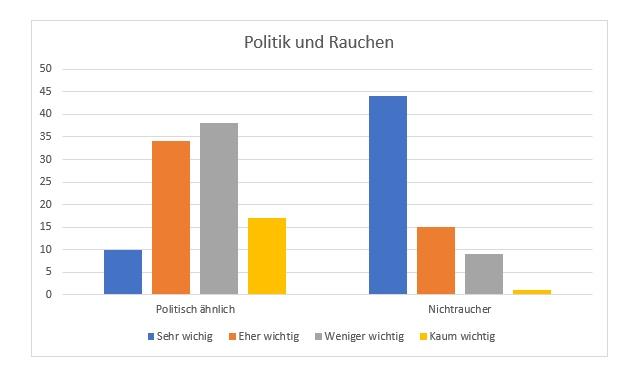 Umfrage Politik